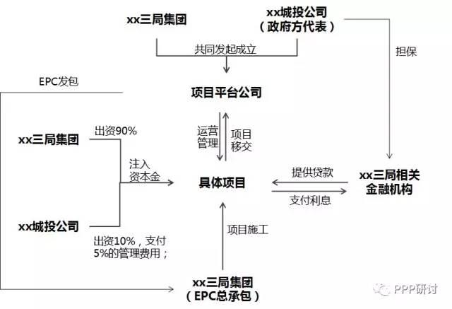 各类ppp投融资结构图